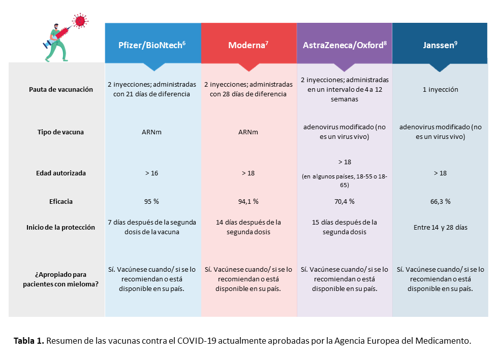Resumen de las vacunas contra el COVID-19 actualmente aprobadas por la Agencia Europea del Medicamento